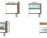 Edel Rest postel - varianty boxů